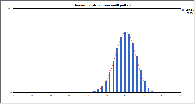 DemoBinomialDistribution