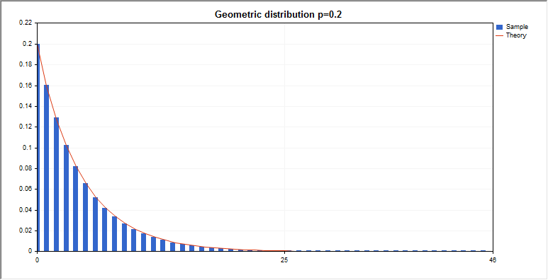 DemoGeometricDistribution