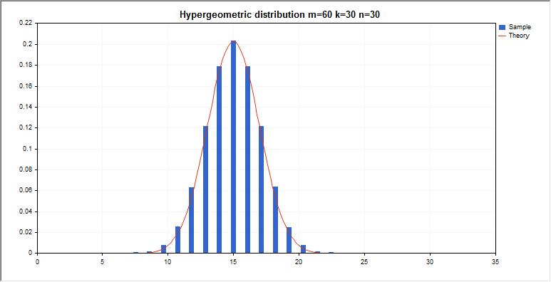 DemoHypergeometricDistribution