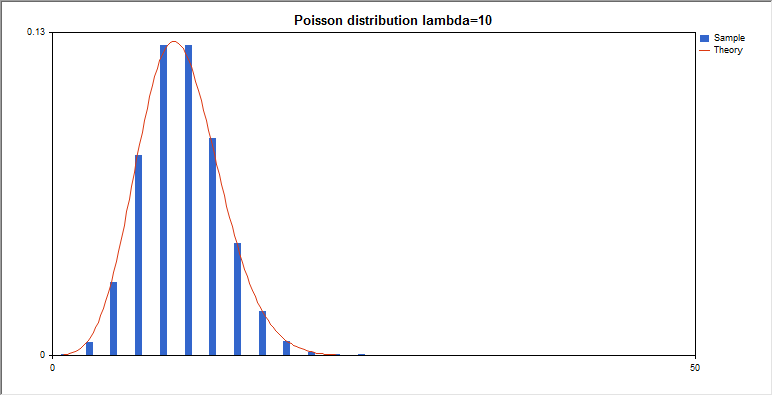 DemoPoissonDistribution