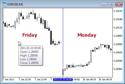 金曜日と月曜日との価格差
