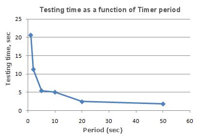 タイマー時間軸の関数としてのテスト時間